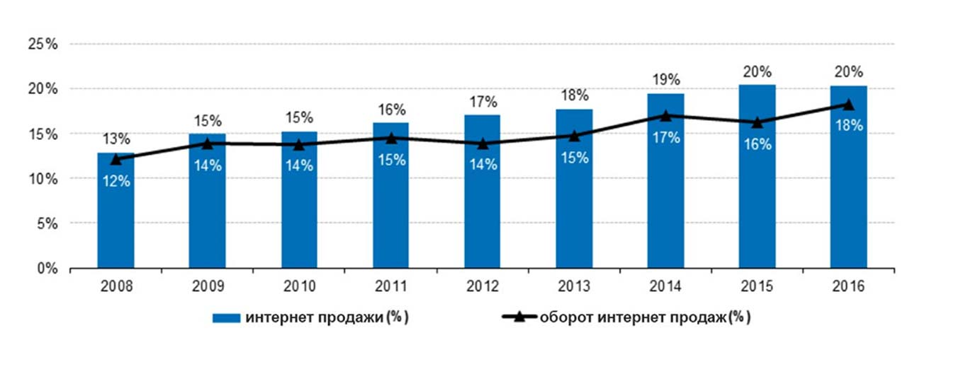Изображение - Как открыть интернет магазин с нуля бесплатно в 2018 году statistik-rosta-i-oborota-internet-prodazh